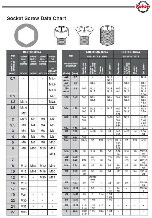 SOCKET SCREW DATA CHART